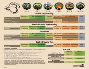 SUNLEAVES USAGE CHART 300x231 SEABIRD GUANO